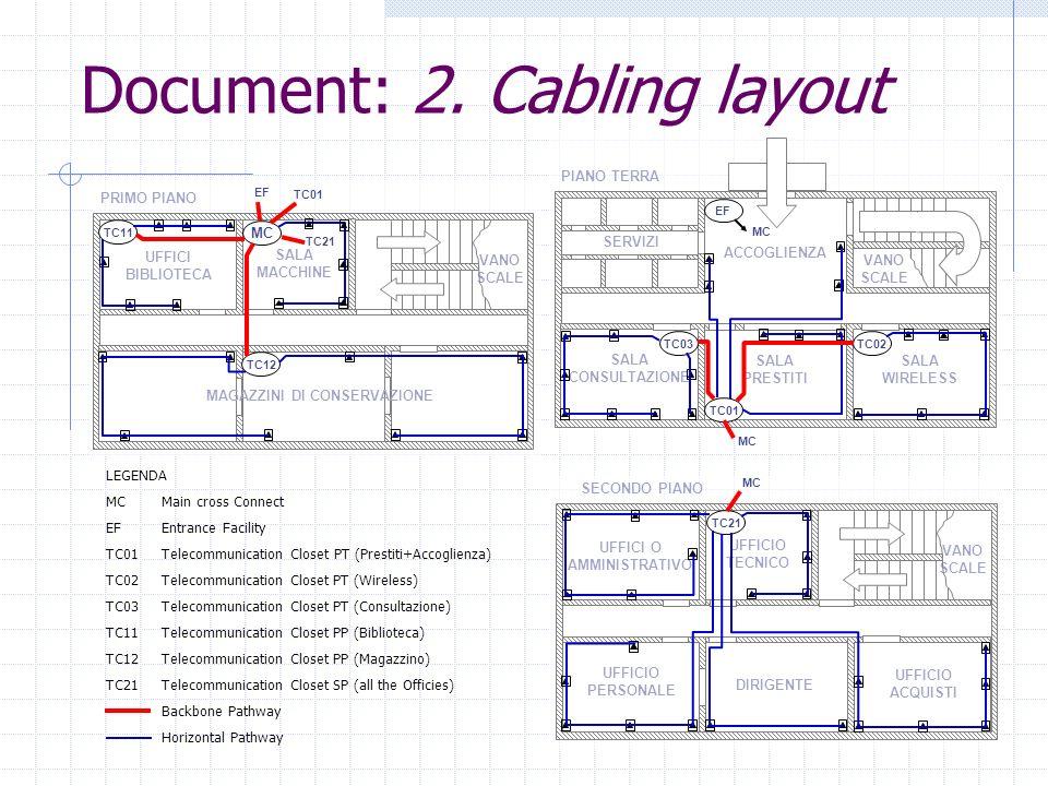 Document: 2. Cabling layout SERVIZI VANO SCALE ACCOGLIENZA SALA CONSULTAZIONE SALA PRESTITI SALA WIRELESS PIANO TERRA TC01 MC TC02TC03 EF MC UFFICI BI