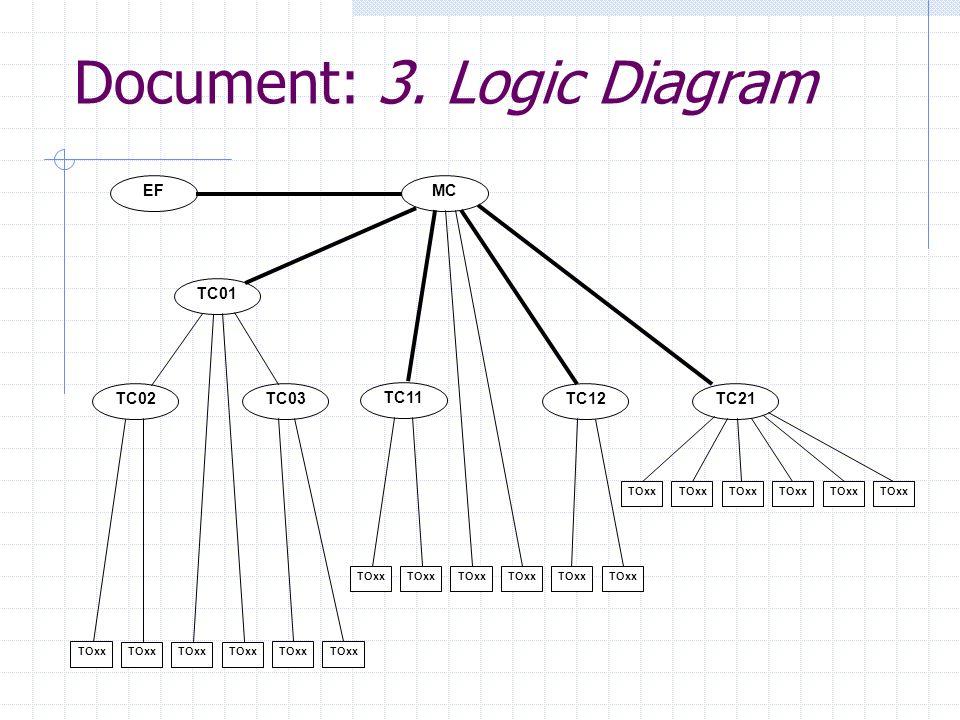 Document: 3. Logic Diagram MCEFTC01TC02TC03TC11TC12TC21 TOxx