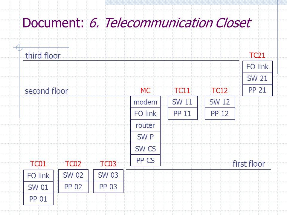 Document: 6. Telecommunication Closet modem FO link router SW P SW CS PP CS MC FO link SW 01 PP 01 TC01 SW 02 PP 02 TC02 FO link SW 21 PP 21 TC21 SW 0