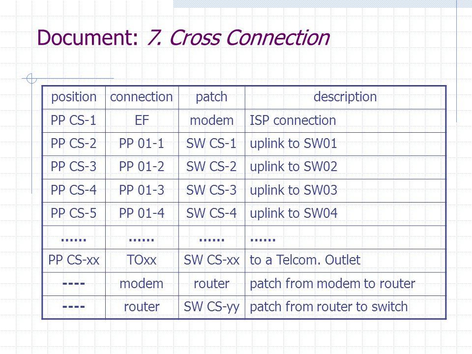 Document: 7. Cross Connection positionconnectionpatchdescription PP CS-1EFmodemISP connection PP CS-2PP 01-1SW CS-1uplink to SW01 PP CS-3PP 01-2SW CS-