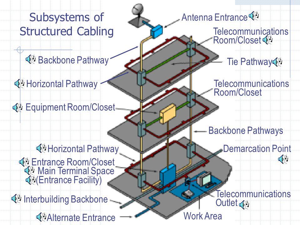 Antenna Entrance Telecommunications Room/Closet Tie Pathway Backbone Pathway Equipment Room/Closet Backbone Pathways Horizontal Pathway Entrance Room/