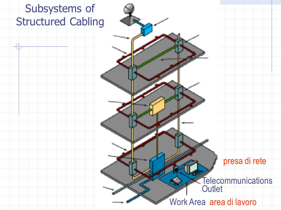 Work Area Telecommunications Outlet Subsystems of Structured Cabling area di lavoro presa di rete