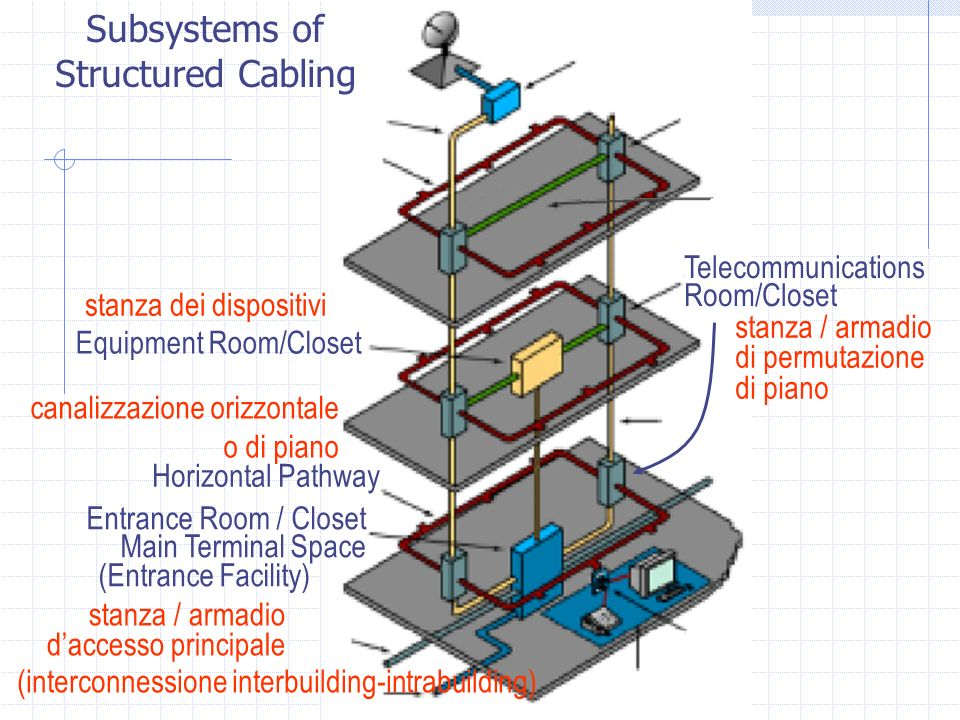Horizontal Pathway Entrance Room / Closet Main Terminal Space (Entrance Facility) Telecommunications Room/Closet Subsystems of Structured Cabling cana