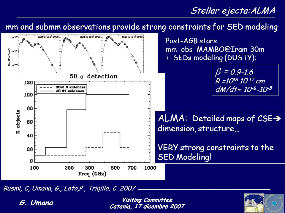 Visiting Committee Catania, 17 dicembre 2007 G. Umana mm and submm observations provide strong constraints for SED modeling Post-AGB stars mm obs MAMB