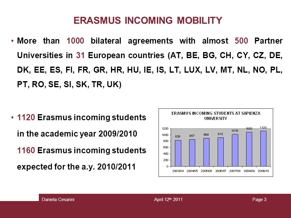 ERASMUS INCOMING MOBILITY More than 1000 bilateral agreements with almost 500 Partner Universities in 31 European countries (AT, BE, BG, CH, CY, CZ, DE, DK, EE, ES, FI, FR, GR, HR, HU, IE, IS, LT, LUX, LV, MT, NL, NO, PL, PT, RO, SE, SI, SK, TR, UK) 1120 Erasmus incoming students in the academic year 2009/ Erasmus incoming students expected for the a.y.
