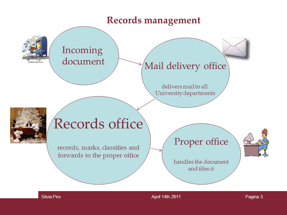 Records management Incoming document Records office records, marks, classifies and forwards to the proper office Mail delivery office delivers mail to all University departments Proper office handles the document and files it Silvia PiroApril 14th 2011Pagina 3