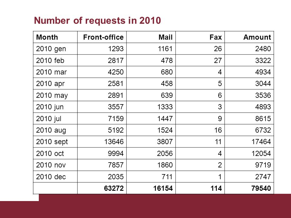 Number of requests in 2010 MonthFront-officeMailFaxAmount 2010 gen12931161262480 2010 feb2817478273322 2010 mar425068044934 2010 apr258145853044 2010 may289163963536 2010 jun3557133334893 2010 jul7159144798615 2010 aug51921524166732 2010 sept1364638071117464 2010 oct99942056412054 2010 nov7857186029719 2010 dec203571112747 632721615411479540