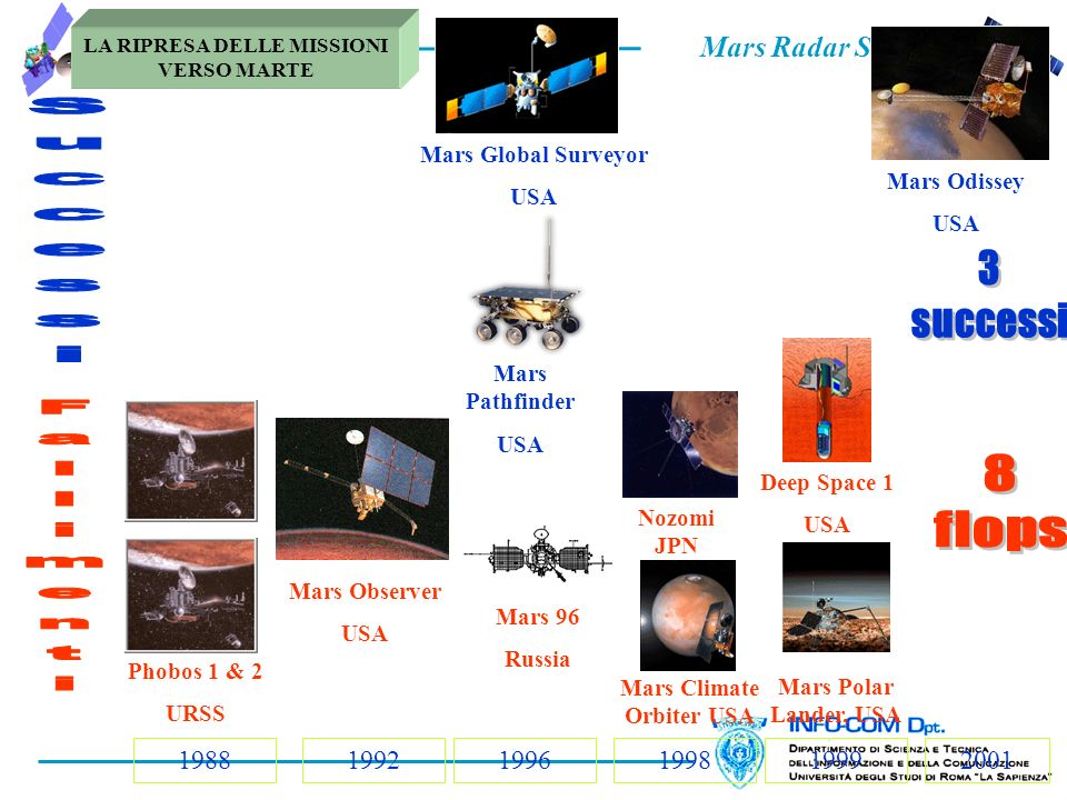 Mars Radar Sounders LA RIPRESA DELLE MISSIONI VERSO MARTE 198820011999199819961992 Phobos 1 & 2 URSS Mars Observer USA Mars 96 Russia Mars Global Surveyor USA Mars Pathfinder USA Mars Climate Orbiter USA Nozomi JPN Mars Polar Lander, USA Deep Space 1 USA Mars Odissey USA