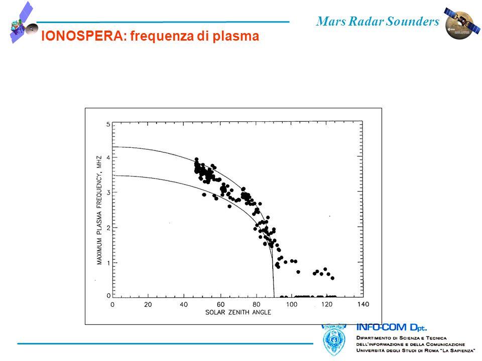 Mars Radar Sounders IONOSPERA: frequenza di plasma