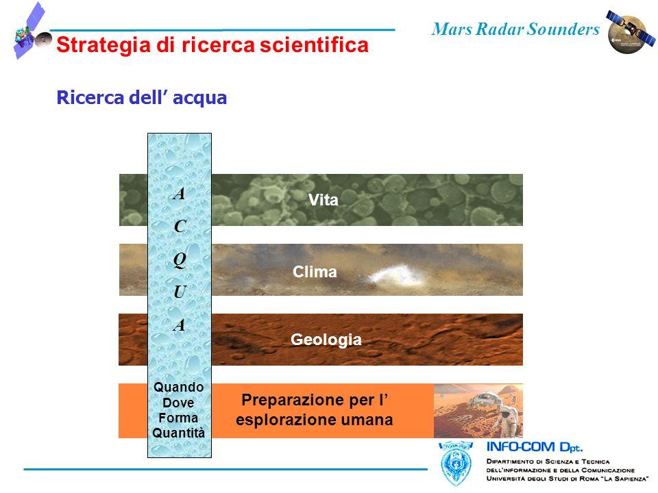Mars Radar Sounders Strategia di ricerca scientifica Ricerca dell acqua Geologia Vita Clima Preparazione per l esplorazione umana ACQUAACQUA Quando Dove Forma Quantità