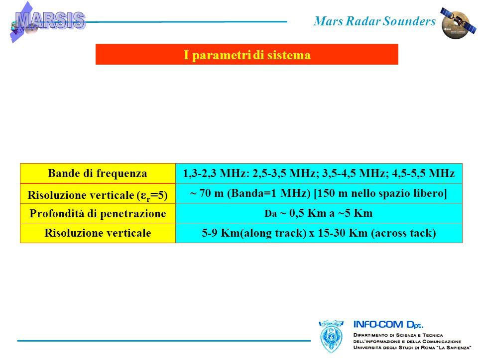 Bande di frequenza Risoluzione verticale ( ε r = 5) Profondità di penetrazione Risoluzione verticale 1,3-2,3 MHz: 2,5-3,5 MHz; 3,5-4,5 MHz; 4,5-5,5 MHz ~ 70 m (Banda=1 MHz) [150 m nello spazio libero] Da ~ 0,5 Km a ~5 Km 5-9 Km(along track) x 15-30 Km (across tack) I parametri di sistema