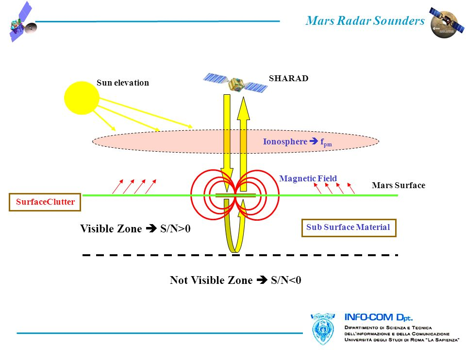Mars Radar Sounders 2.3 Planning Tool General Criteria 1/2 Ionosphere f pm Sub Surface Material Magnetic Field Not Visible Zone S/N<0 Visible Zone S/N>0 Sun elevation SHARAD Mars Surface SurfaceClutter