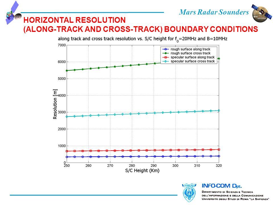 Mars Radar Sounders HORIZONTAL RESOLUTION (ALONG-TRACK AND CROSS-TRACK) BOUNDARY CONDITIONS