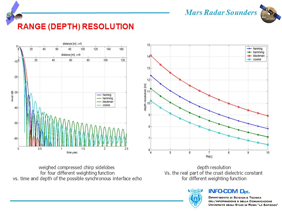 Mars Radar Sounders RANGE (DEPTH) RESOLUTION weighed compressed chirp sidelobes for four different weighting function vs. time and depth of the possib