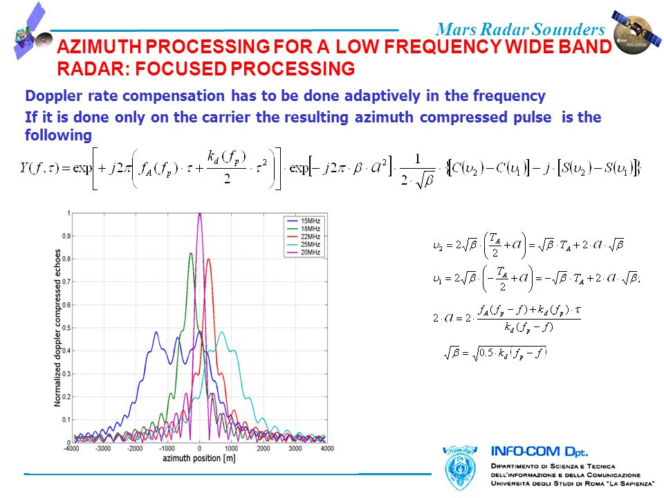Mars Radar Sounders AZIMUTH PROCESSING FOR A LOW FREQUENCY WIDE BAND RADAR: FOCUSED PROCESSING Doppler rate compensation has to be done adaptively in the frequency If it is done only on the carrier the resulting azimuth compressed pulse is the following
