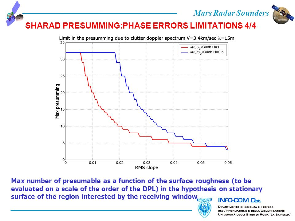 Mars Radar Sounders SHARAD PRESUMMING:PHASE ERRORS LIMITATIONS 4/4 Max number of presumable as a function of the surface roughness (to be evaluated on