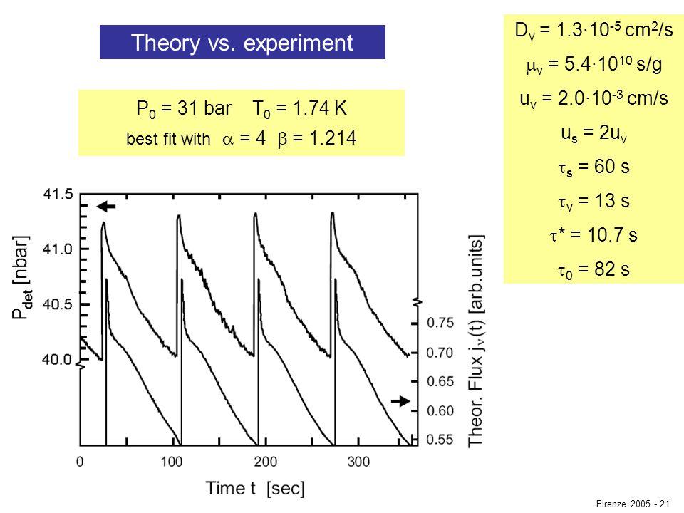 Theory vs. experiment D v = 1.3·10 -5 cm 2 /s v = 5.4·10 10 s/g u v = 2.0·10 -3 cm/s u s = 2u v s = 60 s v = 13 s * = 10.7 s 0 = 82 s P 0 = 31 bar T 0