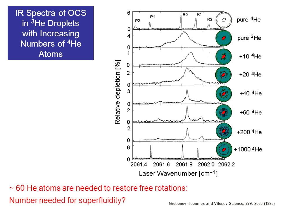 IR Spectra of OCS in 3 He Droplets with Increasing Numbers of 4 He Atoms ~ 60 He atoms are needed to restore free rotations: Number needed for superfluidity.