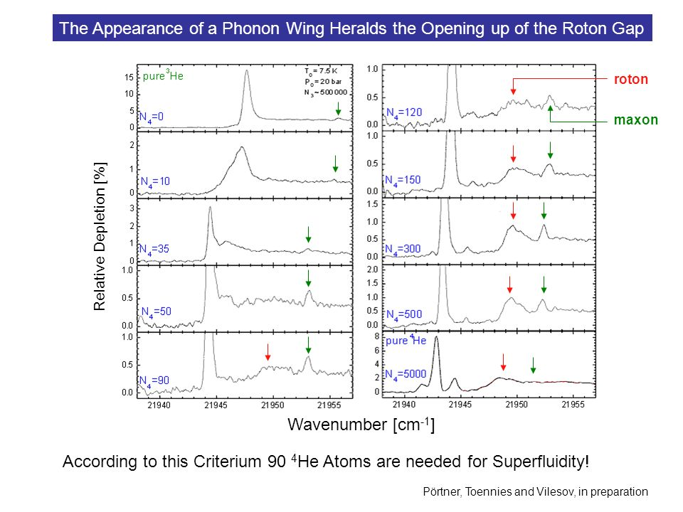 Wavenumber [cm -1 ] Relative Depletion [%] The Appearance of a Phonon Wing Heralds the Opening up of the Roton Gap Pörtner, Toennies and Vilesov, in preparation According to this Criterium 90 4 He Atoms are needed for Superfluidity.