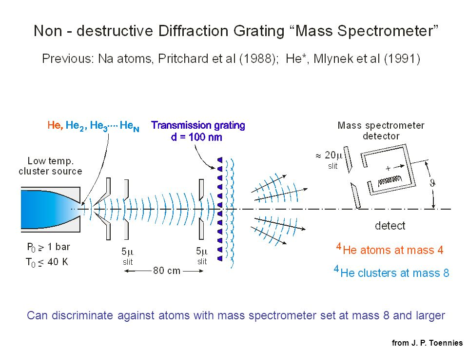 Can discriminate against atoms with mass spectrometer set at mass 8 and larger from J. P. Toennies
