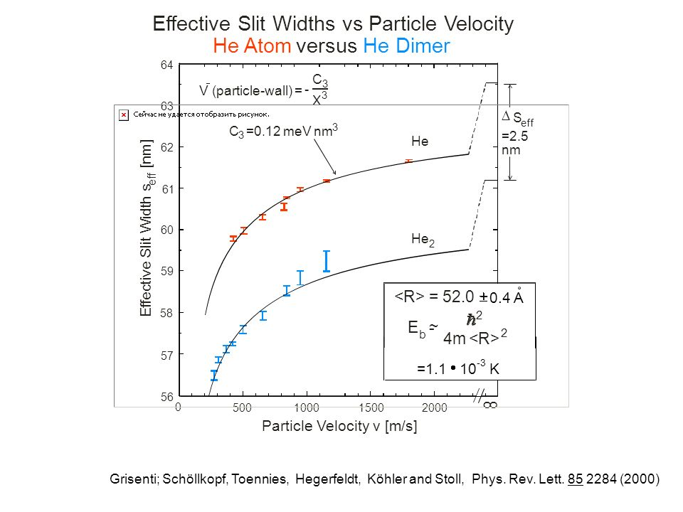 0 500100015002000 56 57 58 59 60 61 62 63 64 E f f e c t i v e S l i t W i d t h s [ n m ] e f f Particle Velocity v [m/s] Effective Slit Widths vs Particle Velocity He Atom versusHe Dimer Scattering length a = 2 = 97 A C =0.12 meV nm 3 3 He 2 Grisenti, Schöllkopf, Toennies Hegerfeldt, Köhler and Stoll Phys.