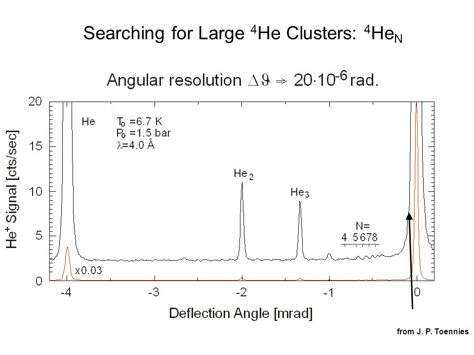 Searching for Large 4 He Clusters: 4 He N He2+He2+ from J. P. Toennies