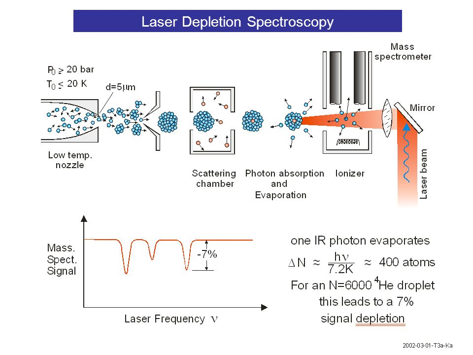 Sharp spectral features indicate that the molecule rotates without friction The closer spacing of the lines indicates a factor 2.7 larger moment of inertia Is this a new microscopic manifestation of superfluidity.