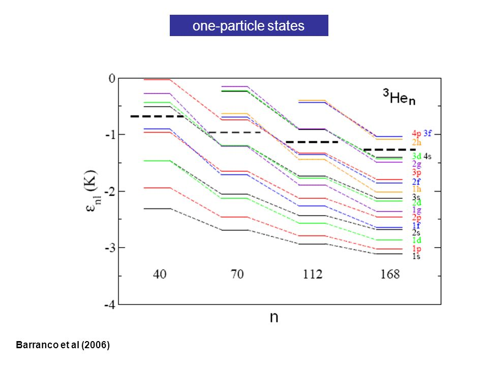 one-particle states