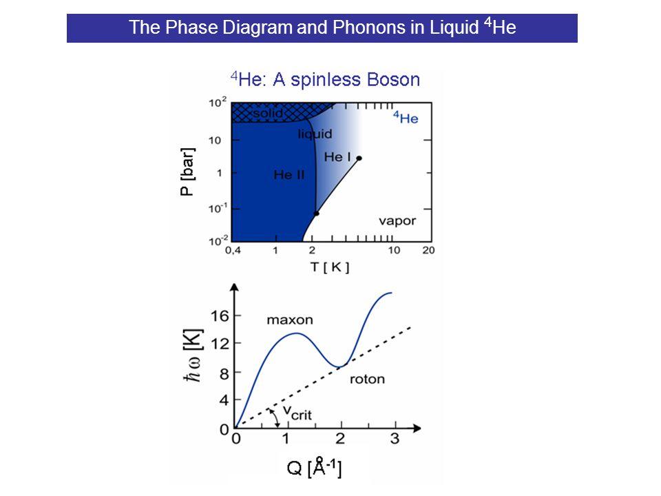 4 He / 3 He phase separation Barranco et al (2006)