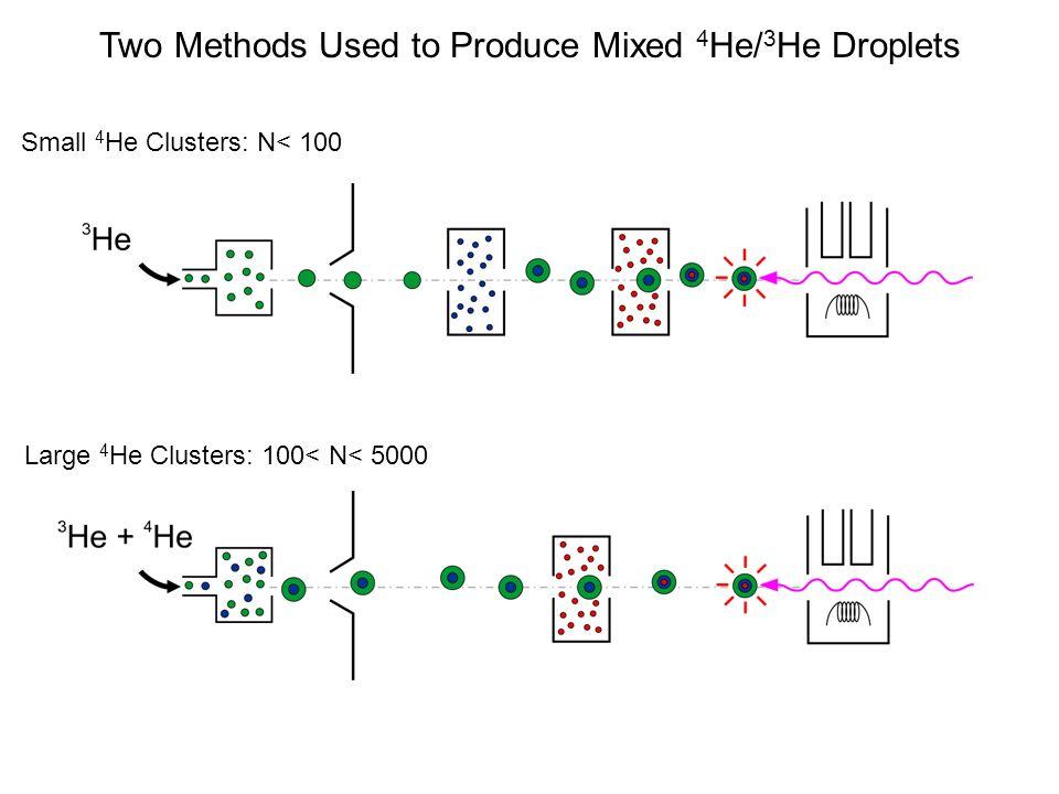 Electron bubbles in 4 He droplets R 1.7 nm 0.48 dyn/cm E 0.26 eV