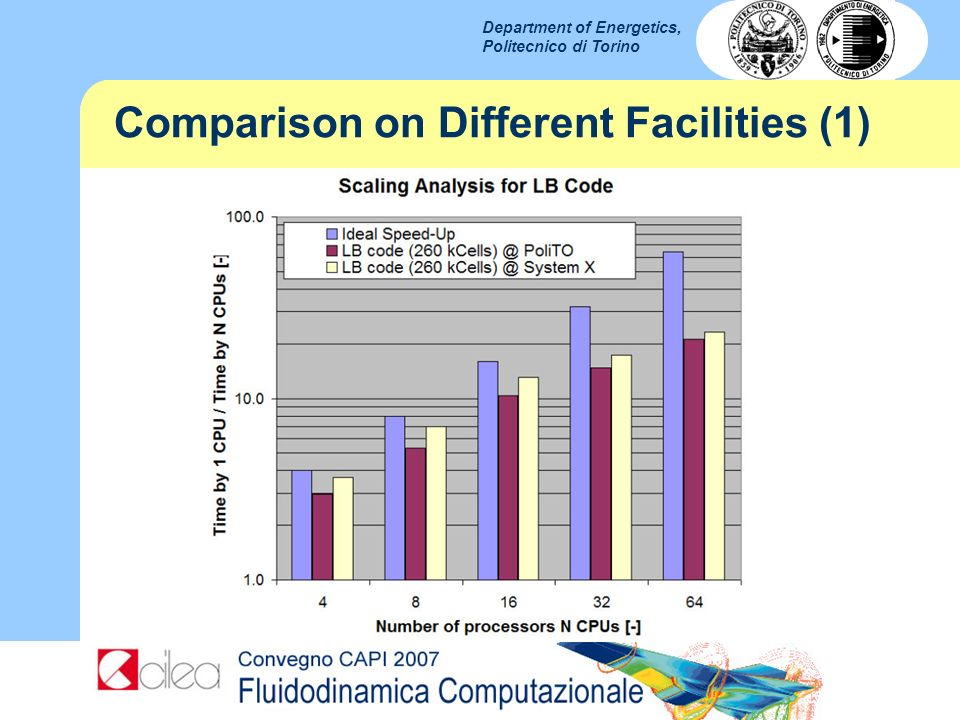Department of Energetics, Politecnico di Torino Comparison on Different Facilities (1)