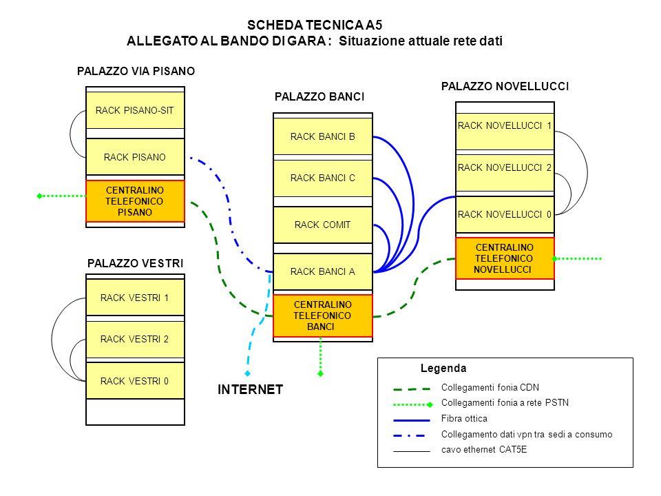 RACK BANCI A RACK BANCI B RACK BANCI C RACK COMIT RACK NOVELLUCCI 0 RACK NOVELLUCCI 1 RACK NOVELLUCCI 2 RACK PISANO RACK VESTRI 0 RACK VESTRI 1 RACK VESTRI 2 RACK PISANO-SIT Fibra ottica Collegamento dati vpn tra sedi a consumo cavo ethernet CAT5E PALAZZO BANCI PALAZZO NOVELLUCCI PALAZZO VIA PISANO PALAZZO VESTRI CENTRALINO TELEFONICO PISANO CENTRALINO TELEFONICO BANCI CENTRALINO TELEFONICO NOVELLUCCI Collegamenti fonia a rete PSTN SCHEDA TECNICA A5 ALLEGATO AL BANDO DI GARA : Situazione attuale rete dati Collegamenti fonia CDN Legenda INTERNET