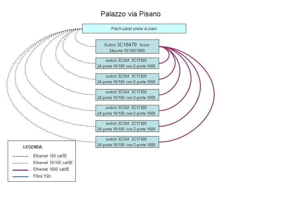 Palazzo via Pisano Patch panel prese ai piani Switch 3C16479 3com 24porte 10/100/1000 switch 3COM 3C17300 24 porte 10/100 con 2 porte 1000 Ethernet 100 cat5E Ethernet 10/100 cat5E Ethernet 1000 cat5E Fibra 1Gb LEGENDA switch 3COM 3C17300 24 porte 10/100 con 2 porte 1000 switch 3COM 3C17300 24 porte 10/100 con 2 porte 1000 switch 3COM 3C17300 24 porte 10/100 con 2 porte 1000 switch 3COM 3C17300 24 porte 10/100 con 2 porte 1000 switch 3COM 3C17300 24 porte 10/100 con 2 porte 1000