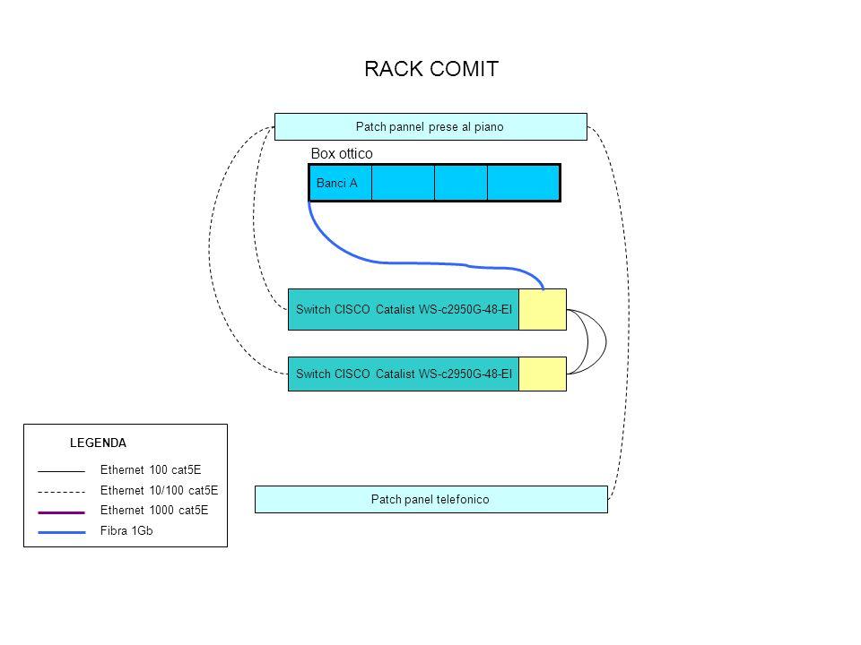 RACK COMIT Switch CISCO Catalist WS-c2950G-48-EI Banci A Box ottico Patch pannel prese al piano Patch panel telefonico Switch CISCO Catalist WS-c2950G-48-EI Ethernet 100 cat5E Ethernet 10/100 cat5E Ethernet 1000 cat5E Fibra 1Gb LEGENDA