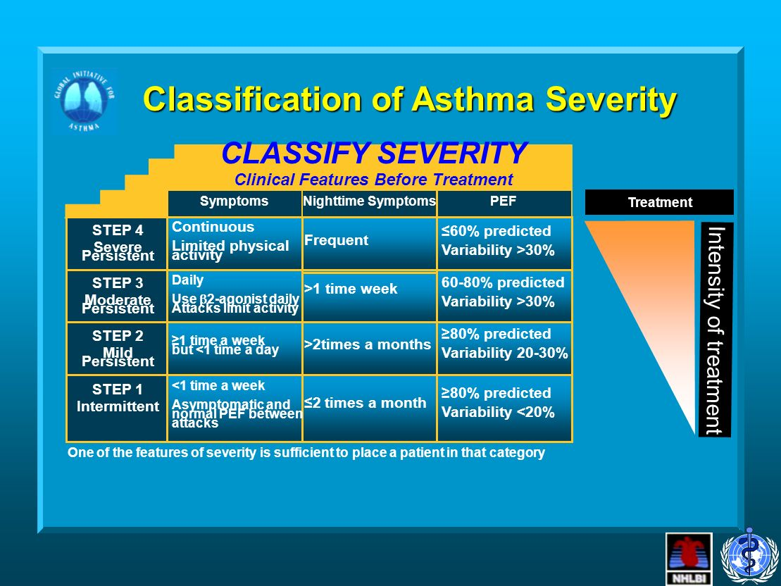 Classification of Asthma Severity CLASSIFY SEVERITY Clinical Features Before Treatment Symptoms STEP 4 Severe Persistent Continuous Limited physical activity Frequent 60% predicted Variability >30% Nighttime SymptomsPEF STEP 3 Moderate Persistent Daily Use 2-agonist daily Attacks limit activity >1 time week 60-80% predicted Variability >30% STEP 2 Mild Persistent 1 time a week but <1 time a day >2times a months 80% predicted Variability 20-30% STEP 1 Intermittent <1 time a week Asymptomatic and normal PEF between attacks 2 times a month 80% predicted Variability <20% One of the features of severity is sufficient to place a patient in that category Intensity of treatment Treatment