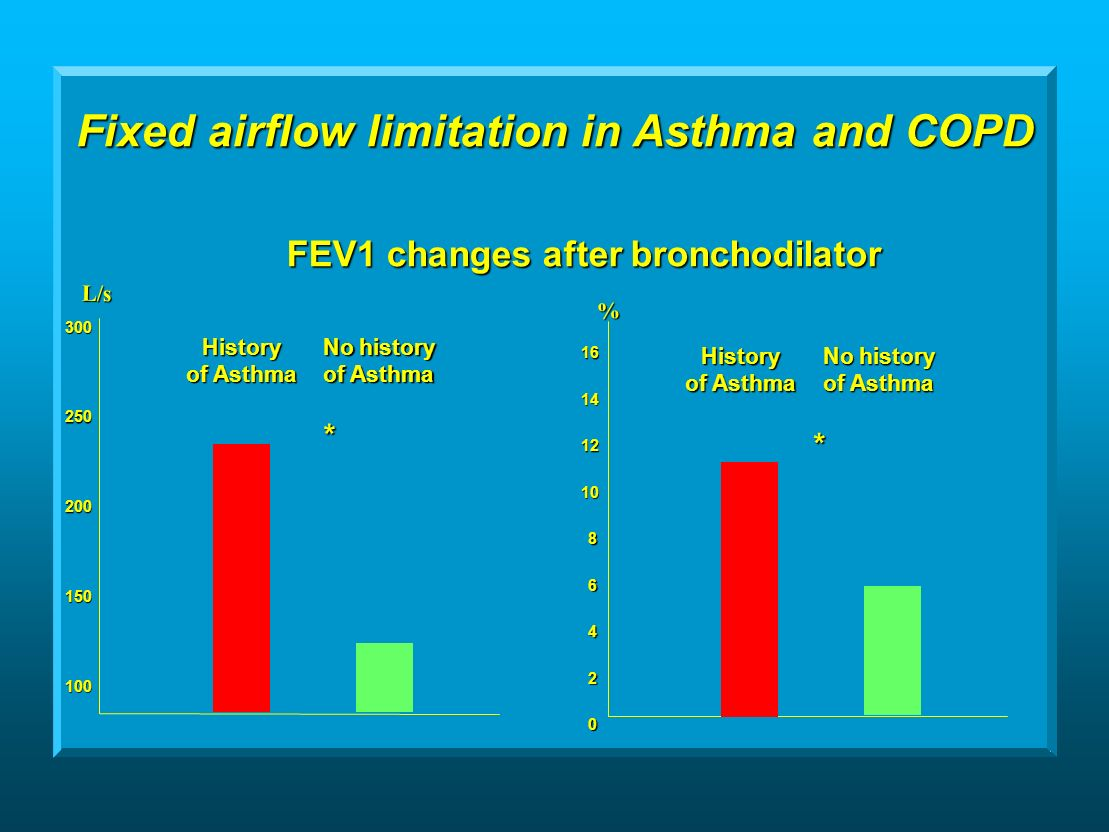 Fixed airflow limitation in Asthma and COPD L/s FEV1 changes after bronchodilator % History of Asthma No history of Asthma History No history of Asthma * *