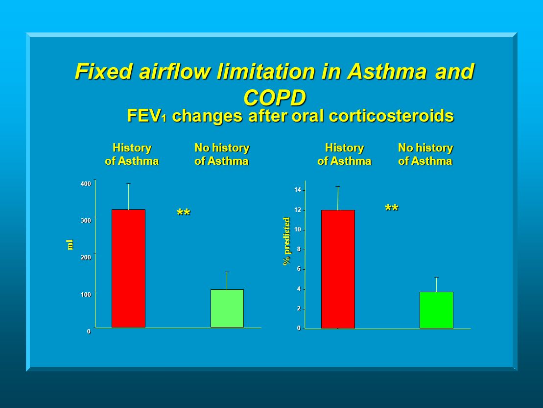 Fixed airflow limitation in Asthma and COPD % predicted ml ** ** FEV 1 changes after oral corticosteroids History of Asthma No history of Asthma History No history of Asthma