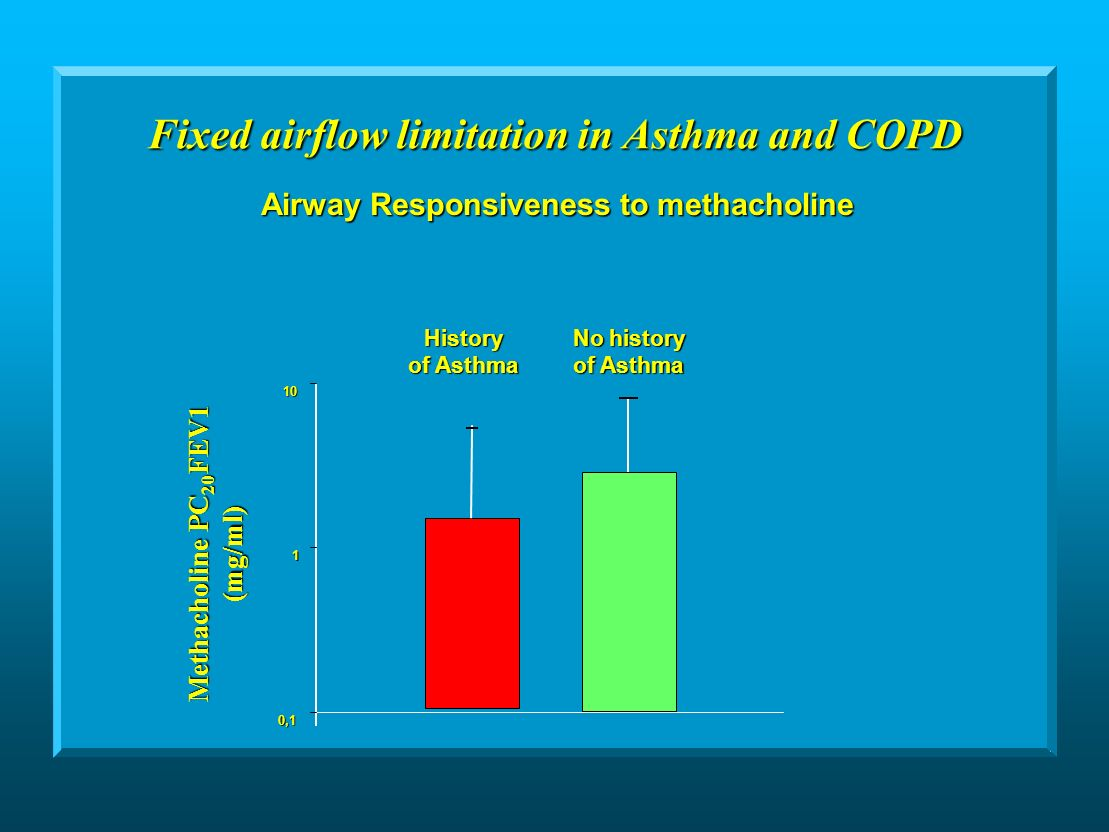 History No history of Asthma Airway Responsiveness to methacholine Methacholine PC 20 FEV1 (mg/ml) Fixed airflow limitation in Asthma and COPD 0,1 1 10