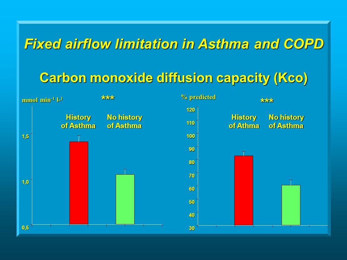 0,5 1,0 1,5 Carbon monoxide diffusion capacity (Kco) % predicted % predicted 30 40 50 60 70 80 90 100 110 120 History of Athma No history of Asthma History No history of Asthma *** *** mmol min -1 l- 1 mmol min -1 l- 1