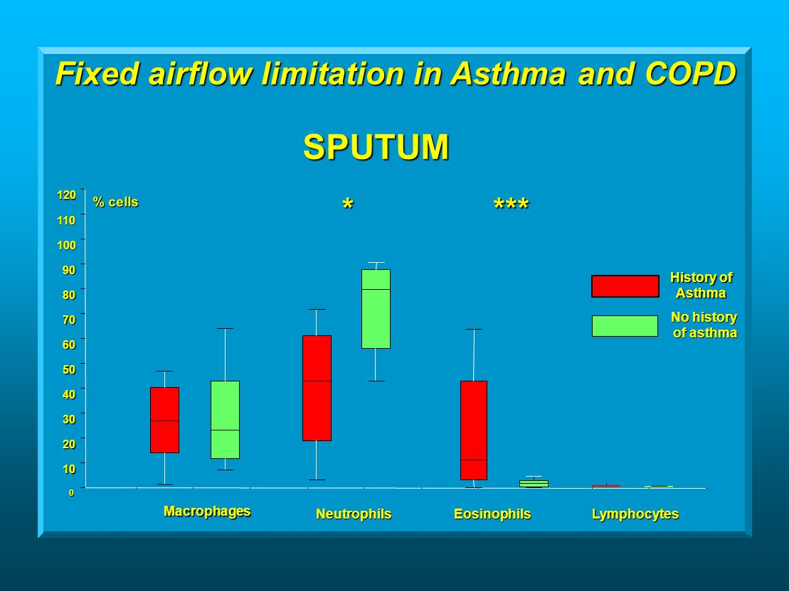 SPUTUM % cells % cells Macrophages EosinophilsLymphocytesNeutrophils **** Fixed airflow limitation in Asthma and COPD History of Asthma No history of asthma