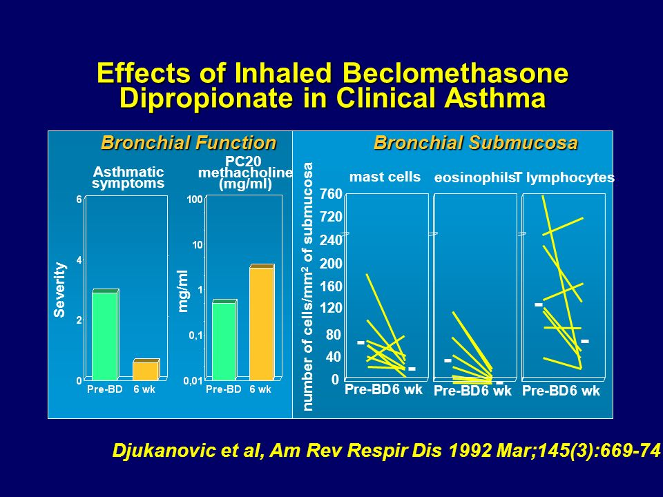 Effects of Inhaled Beclomethasone Dipropionate in Clinical Asthma Bronchial Function Bronchial Submucosa Asthmatic symptoms Severity PC20 methacholine (mg/ml) mg/ml number of cells/mm 2 of submucosa eosinophilsT lymphocytes mast cells 0 40 80 120 160 200 240 720 760 Pre-BD6 wk Pre-BD6 wkPre-BD6 wk Djukanovic et al, Am Rev Respir Dis 1992 Mar;145(3):669-74
