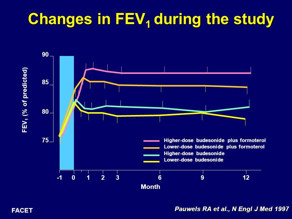 Pauwels RA et al., N Engl J Med 1997 Higher-dose budesonide plus formoterol Lower-dose budesonide plus formoterol Higher-dose budesonide Lower-dose bu
