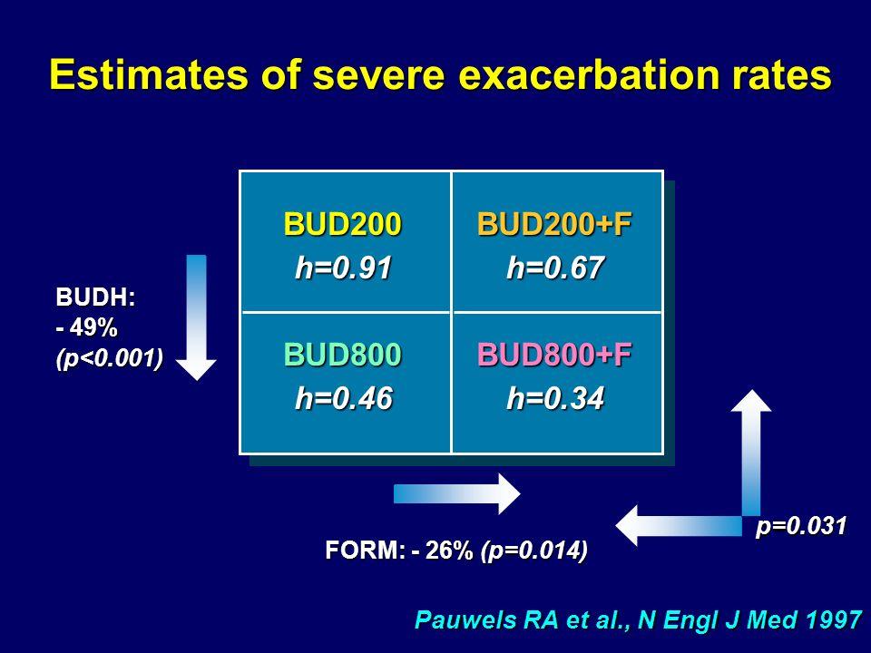 Estimates of severe exacerbation rates BUD200h=0.91BUD800h=0.46BUD200+Fh=0.67BUD800+Fh=0.34 FORM: - 26% (p=0.014) p=0.031 Pauwels RA et al., N Engl J