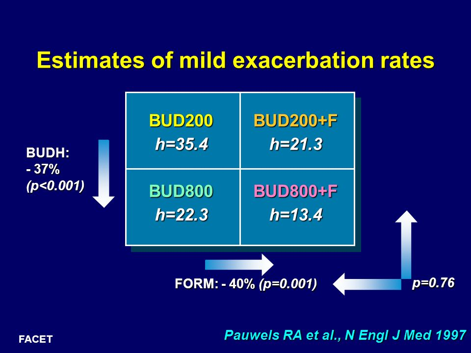 Estimates of mild exacerbation rates BUD200h=35.4BUD800h=22.3BUD200+Fh=21.3BUD800+Fh=13.4 FORM: - 40% (p=0.001) p=0.76 FACET BUDH: - 37% (p<0.001) Pau