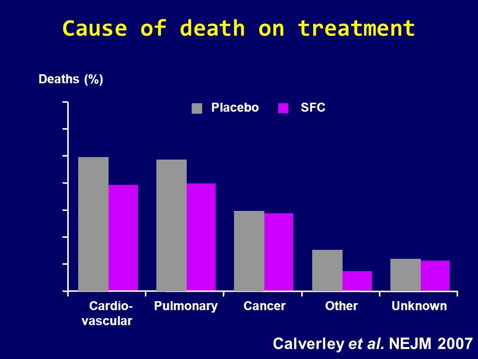 Cause of death on treatment Cardio- vascular PulmonaryCancerOtherUnknown Deaths (%) PlaceboSFC Calverley et al. NEJM 2007