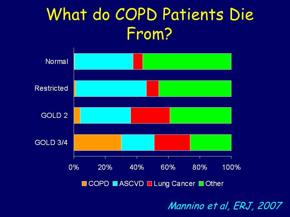 Mannino et al, ERJ, 2007 What do COPD Patients Die From?