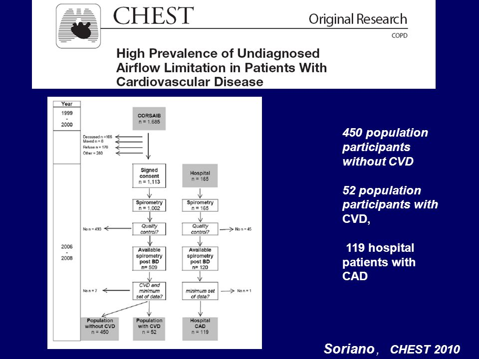 . Soriano, CHEST 2010 450 population participants without CVD 52 population participants with CVD, 119 hospital patients with CAD