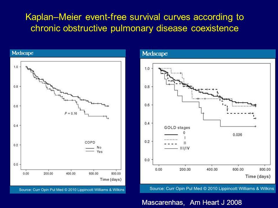 Kaplan–Meier event-free survival curves according to chronic obstructive pulmonary disease coexistence Mascarenhas,Am Heart J 2008