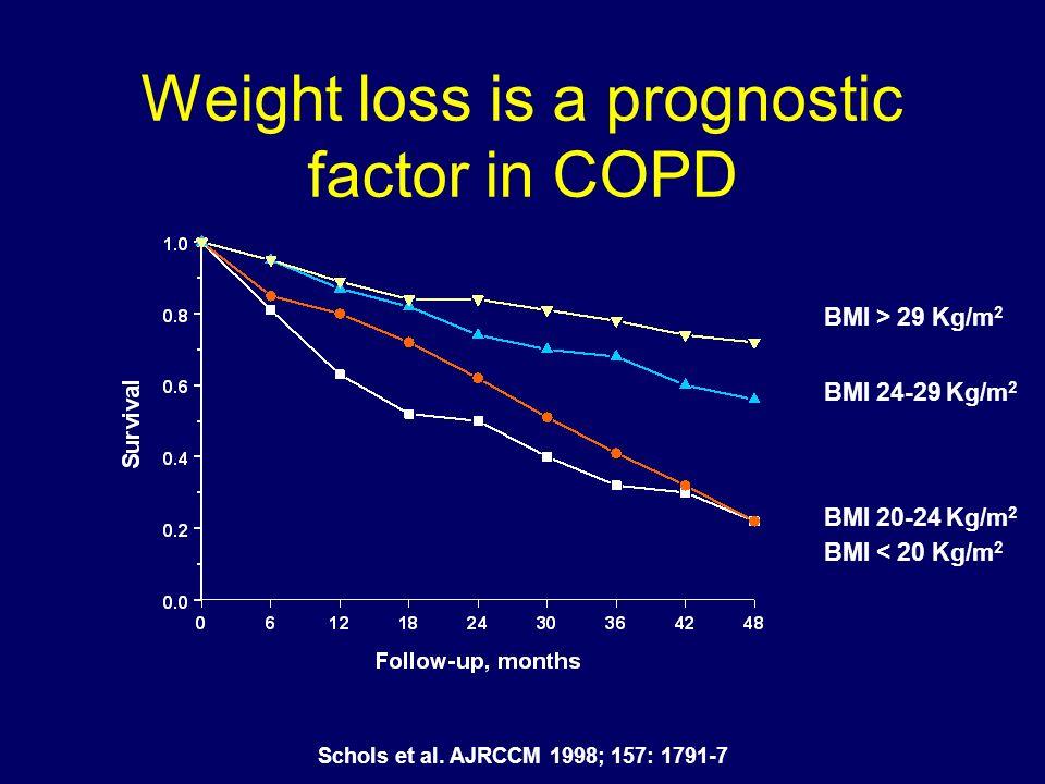 BMI > 29 Kg/m 2 BMI 24-29 Kg/m 2 BMI 20-24 Kg/m 2 BMI < 20 Kg/m 2 Weight loss is a prognostic factor in COPD Schols et al. AJRCCM 1998; 157: 1791-7