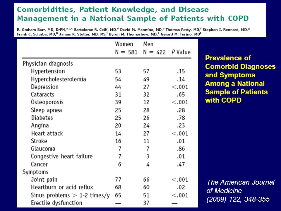Frequency distribution of comorbid conditions among patients with COPD.